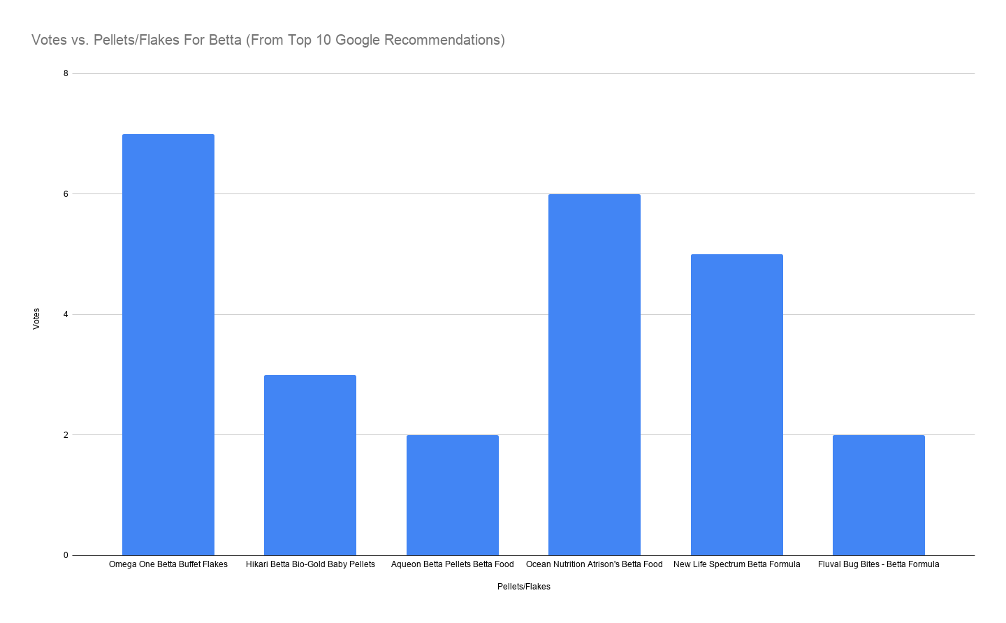Votes vs. Pellets_Flakes For Betta (From Top 10 Google Recommendations)